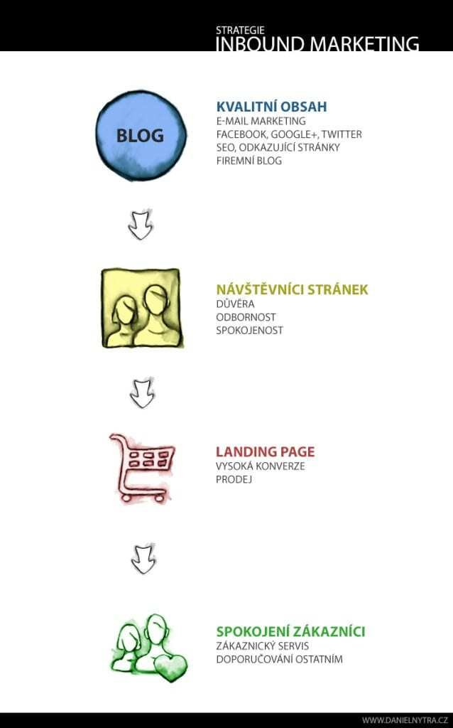 Infografika: Strategie Inbound Marketing